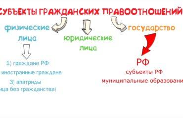Российская Федерация, ее субъекты и муниципальные образования как субъекты гражданского права